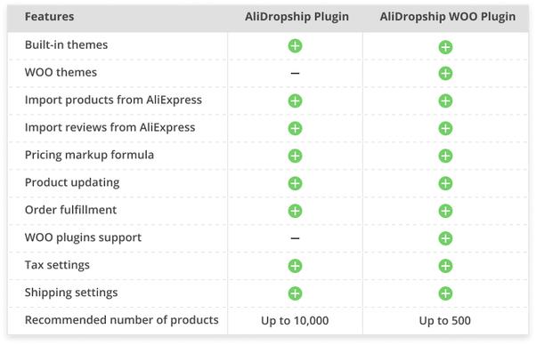 Alidropship Price plans