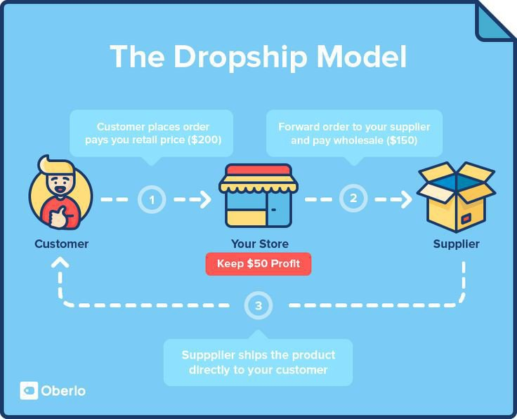 How dropshipping work