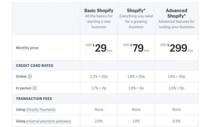 Shopify dropshipping plans