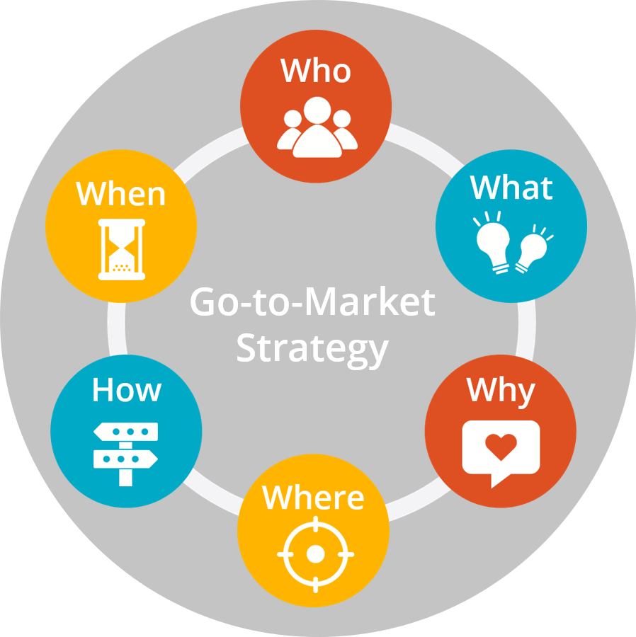 What Should a Go-To-Market Strategy Include?