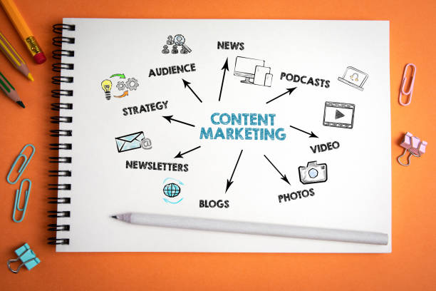 What Will Be The Future Of Content Marketing