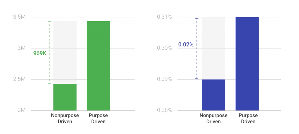 Average Views + Engagement Rate: Purpose-Driven and Non-purpose-Driven